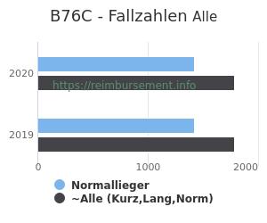 Anzahl aller Patienten und Normallieger mit der DRG B76C