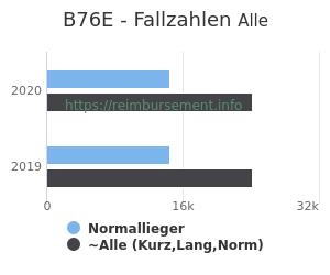 Anzahl aller Patienten und Normallieger mit der DRG B76E