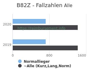 Anzahl aller Patienten und Normallieger mit der DRG B82Z