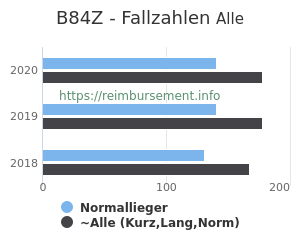 Anzahl aller Patienten und Normallieger mit der DRG B84Z