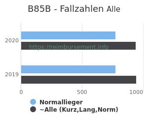 Anzahl aller Patienten und Normallieger mit der DRG B85B