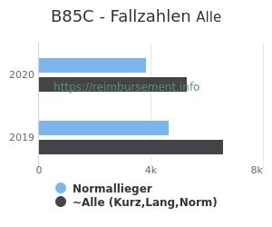Anzahl aller Patienten und Normallieger mit der DRG B85C