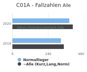 Anzahl aller Patienten und Normallieger mit der DRG C01A