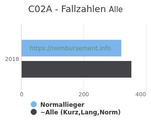 Anzahl aller Patienten und Normallieger mit der DRG C02A