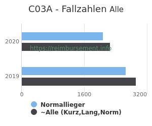 Anzahl aller Patienten und Normallieger mit der DRG C03A