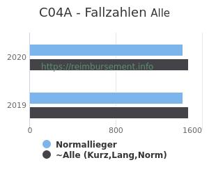 Anzahl aller Patienten und Normallieger mit der DRG C04A