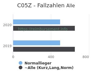 Anzahl aller Patienten und Normallieger mit der DRG C05Z
