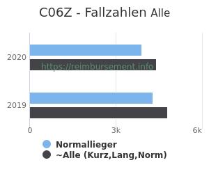 Anzahl aller Patienten und Normallieger mit der DRG C06Z
