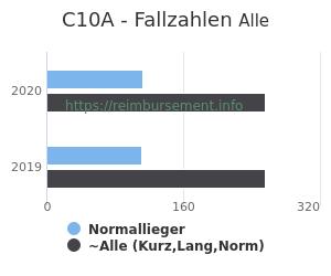 Anzahl aller Patienten und Normallieger mit der DRG C10A