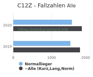 Anzahl aller Patienten und Normallieger mit der DRG C12Z