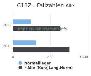 Anzahl aller Patienten und Normallieger mit der DRG C13Z