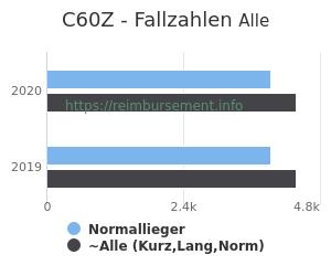 Anzahl aller Patienten und Normallieger mit der DRG C60Z