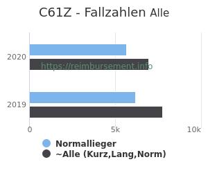 Anzahl aller Patienten und Normallieger mit der DRG C61Z