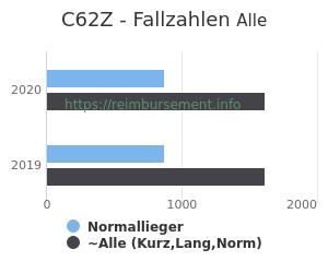 Anzahl aller Patienten und Normallieger mit der DRG C62Z