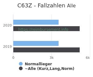 Anzahl aller Patienten und Normallieger mit der DRG C63Z