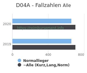 Anzahl aller Patienten und Normallieger mit der DRG D04A