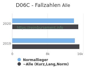 Anzahl aller Patienten und Normallieger mit der DRG D06C