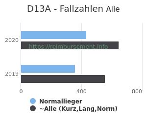 Anzahl aller Patienten und Normallieger mit der DRG D13A