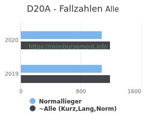 Anzahl aller Patienten und Normallieger mit der DRG D20A