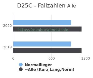 Anzahl aller Patienten und Normallieger mit der DRG D25C