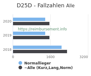 Anzahl aller Patienten und Normallieger mit der DRG D25D