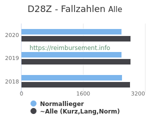 Anzahl aller Patienten und Normallieger mit der DRG D28Z