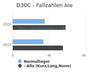 Anzahl aller Patienten und Normallieger mit der DRG D30C