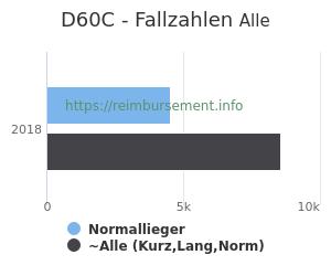Anzahl aller Patienten und Normallieger mit der DRG D60C
