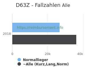 Anzahl aller Patienten und Normallieger mit der DRG D63Z