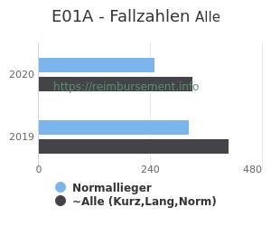 Anzahl aller Patienten und Normallieger mit der DRG E01A