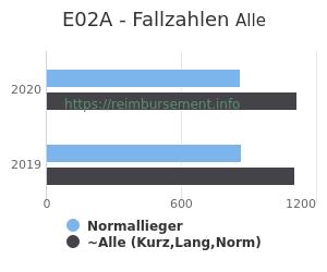 Anzahl aller Patienten und Normallieger mit der DRG E02A