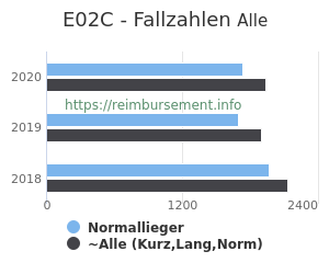 Anzahl aller Patienten und Normallieger mit der DRG E02C