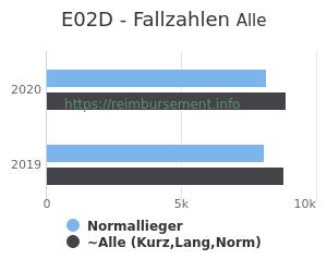 Anzahl aller Patienten und Normallieger mit der DRG E02D