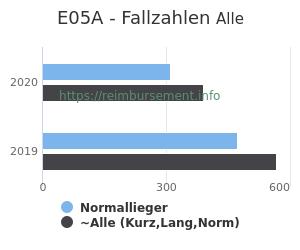 Anzahl aller Patienten und Normallieger mit der DRG E05A