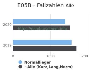 Anzahl aller Patienten und Normallieger mit der DRG E05B