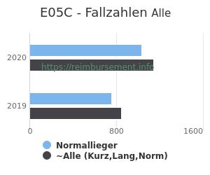 Anzahl aller Patienten und Normallieger mit der DRG E05C