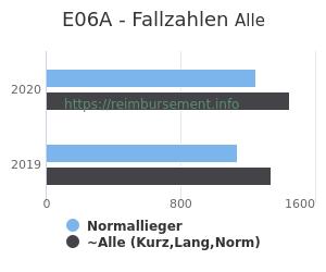 Anzahl aller Patienten und Normallieger mit der DRG E06A