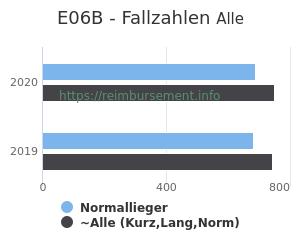 Anzahl aller Patienten und Normallieger mit der DRG E06B