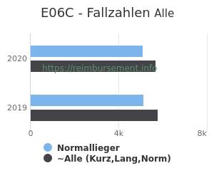 Anzahl aller Patienten und Normallieger mit der DRG E06C