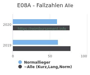 Anzahl aller Patienten und Normallieger mit der DRG E08A