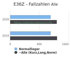 Anzahl aller Patienten und Normallieger mit der DRG E36Z