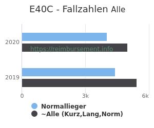 Anzahl aller Patienten und Normallieger mit der DRG E40C