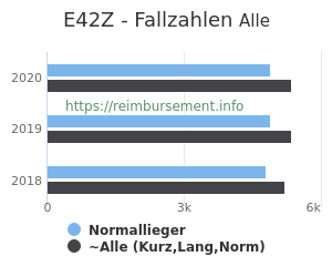 Anzahl aller Patienten und Normallieger mit der DRG E42Z