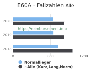 Anzahl aller Patienten und Normallieger mit der DRG E60A