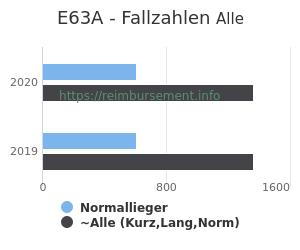 Anzahl aller Patienten und Normallieger mit der DRG E63A