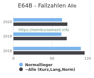 Anzahl aller Patienten und Normallieger mit der DRG E64B