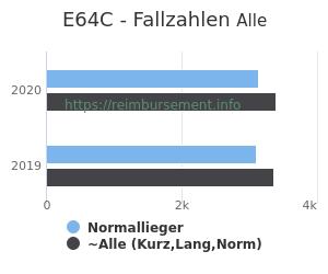 Anzahl aller Patienten und Normallieger mit der DRG E64C