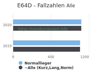 Anzahl aller Patienten und Normallieger mit der DRG E64D