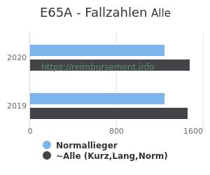 Anzahl aller Patienten und Normallieger mit der DRG E65A