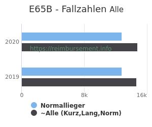 Anzahl aller Patienten und Normallieger mit der DRG E65B